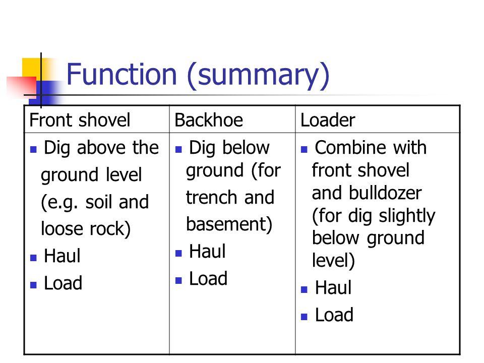 Function (summary) Front shovelBackhoeLoader Dig above the ground level (e.g.