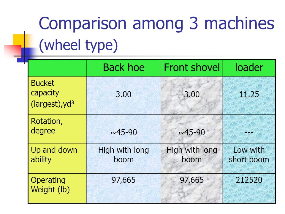 Comparison among 3 machines (wheel type) Back hoeFront shovelloader Bucket capacity (largest),yd 3 3.00 11.25 Rotation, degree ~45-90 --- Up and down ability High with long boom Low with short boom Operating Weight (lb) 97,665 212520