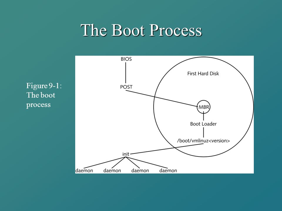 The Boot Process Figure 9-1: The boot process