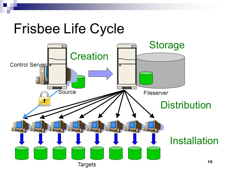 15 Creation Source Frisbee Life Cycle Installation Targets Fileserver Distribution Control Server Storage