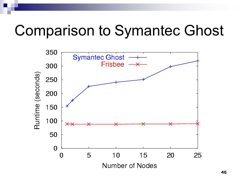 46 Comparison to Symantec Ghost