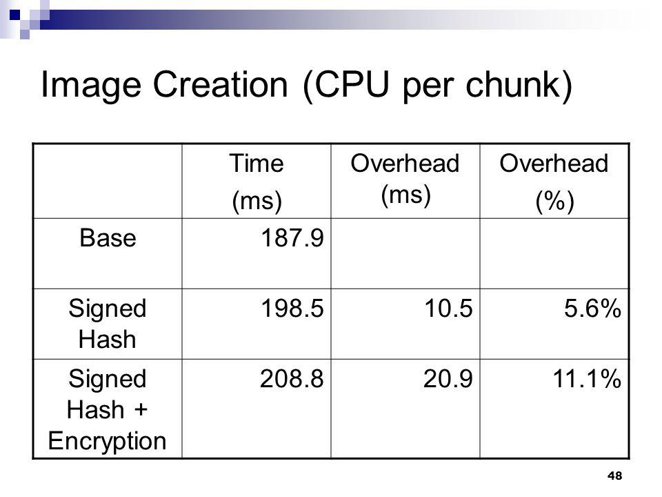48 Image Creation (CPU per chunk) Time (ms) Overhead (ms) Overhead (%) Base187.9 Signed Hash 198.510.55.6% Signed Hash + Encryption 208.820.911.1%