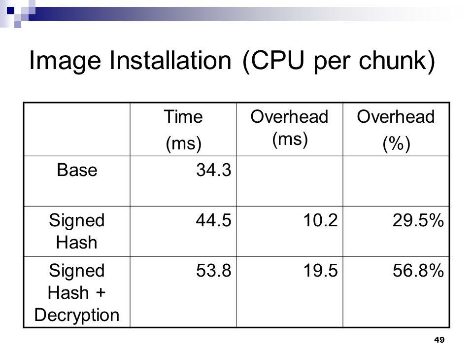 49 Image Installation (CPU per chunk) Time (ms) Overhead (ms) Overhead (%) Base34.3 Signed Hash 44.510.229.5% Signed Hash + Decryption 53.819.556.8%