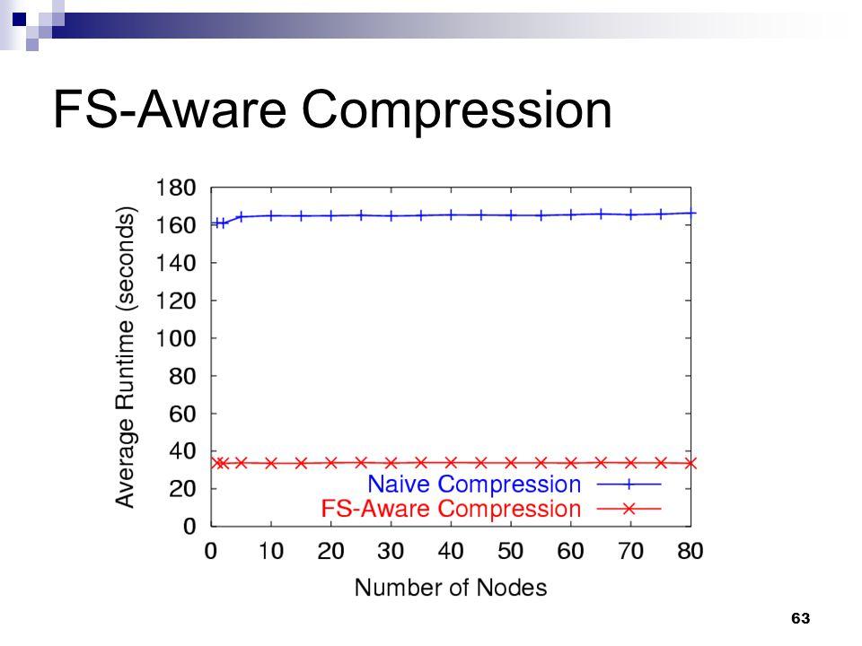63 FS-Aware Compression