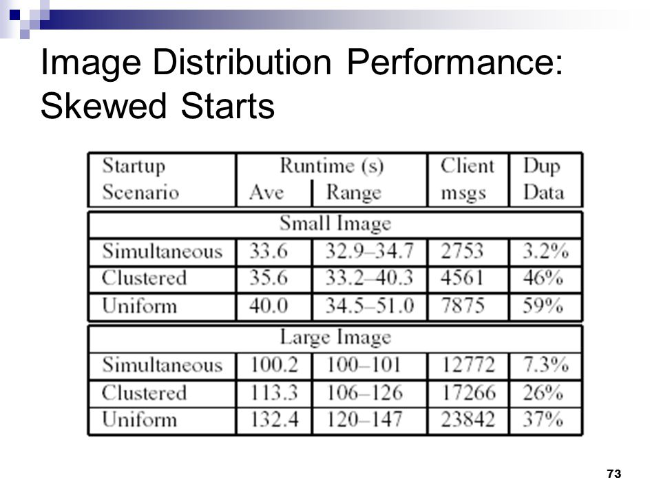73 Image Distribution Performance: Skewed Starts
