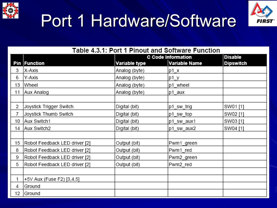 Robot Default Code I/O See Controller Reference Guide Tables for DEFAULT code for each input and output