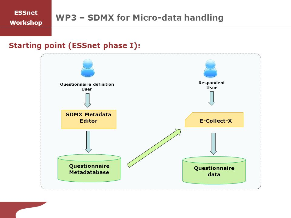 WP3 – SDMX for Micro-data handling Starting point (ESSnet phase I): Questionnaire Metadatabase Questionnaire data SDMX Metadata Editor E-Collect-X Questionnaire definition User Respondent User ESSnet Workshop