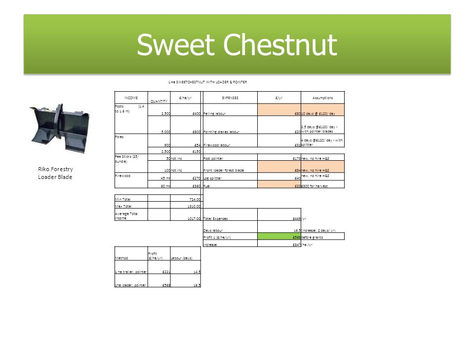 Sweet Chestnut 1Ha SWEETCHESTNUT WITH LOADER & POINTER INCOME QUANTITY £/ha/yr EXPENSES£/yrAssumptions Posts (1.4 to 1.6 m) 2,500£400 Felling labour£8010 days @ £120/ day 5,000£800 Pointing stakes labour£20 2.5 days @£120/ day - with pointer blades Poles 900£54 Firewood labour£32 4 days @£120/ day - with splitter 2,500£150 Pea Sticks (25/ bundle) 50not inc Post pointer£173new, no hire H&S 100not inc Front loader forest blade£84new, no hire H&S Firewood 45 m 2 £270 Log splitter£40 new, no hire H&S 60 m 2 £360 Fuel£20£300 for harvest Min Total 724.00 Max Total 1310.00 Average Total Income 1017.00 Total Expenses£449/yr Days labour16.5(increase: 2 days/ yr) Profit 1 (£/ha/yr)£568before grants Increase£347/ha /yr Method Profit (£/ha/yr)Labour (days) 1 ha trailer, pointer£22114.5 1ha loader, pointer£56816.5 Riko Forestry Loader Blade