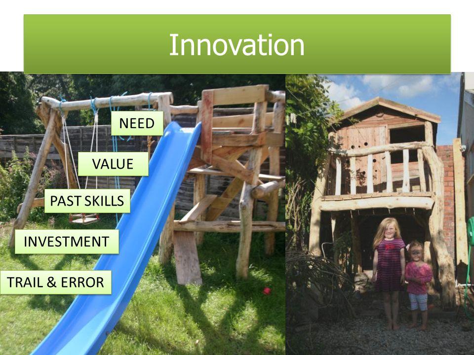 Innovation NEED VALUE INVESTMENT PAST SKILLS TRAIL & ERROR