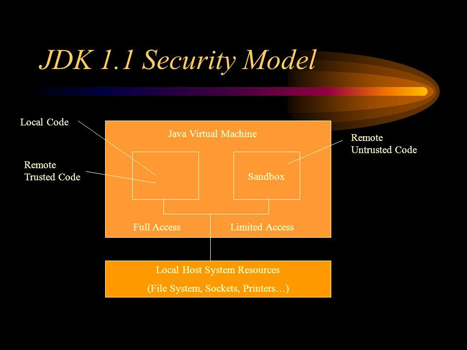 JDK 1.1 Security Model Sandbox Java Virtual Machine Local Code Remote Untrusted Code Local Host System Resources (File System, Sockets, Printers…) Remote Trusted Code Full AccessLimited Access