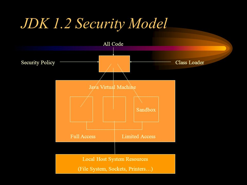 JDK 1.2 Security Model Sandbox Java Virtual Machine Local Host System Resources (File System, Sockets, Printers…) Full AccessLimited Access Security PolicyClass Loader All Code