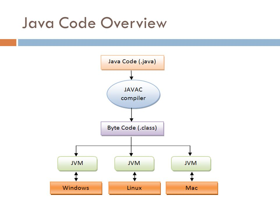 Java Code Overview