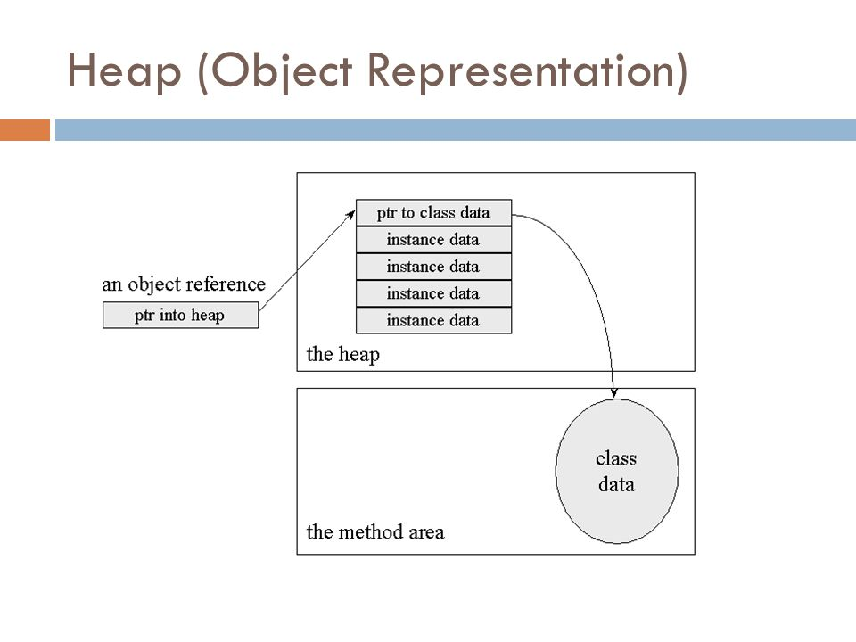 Heap (Object Representation)