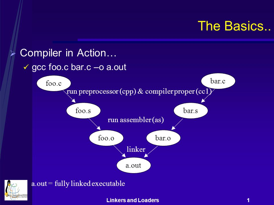 Linkers and Loaders 1 Shared Libraries..(Cntd)  Linker creates libfoo.so (PIC) from a.o b.o  a.out – partially executable – dependency on libfoo.so .interp section in a.out – invokes dynamic linker  Dynamic linker maps shared library into program's address space linker a.o b.o libfoo.so (position independent shared object) bar.o loader (execve) dynamic linker (ld-linux.so) Partially linked executable – dependency on libfoo.so a.out fully linked executable in memory -fPIC