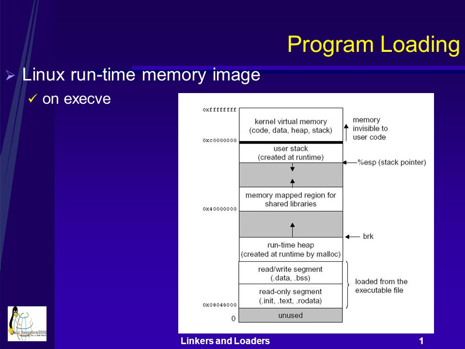 Linkers and Loaders 1 Program Loading  Linux run-time memory image on execve