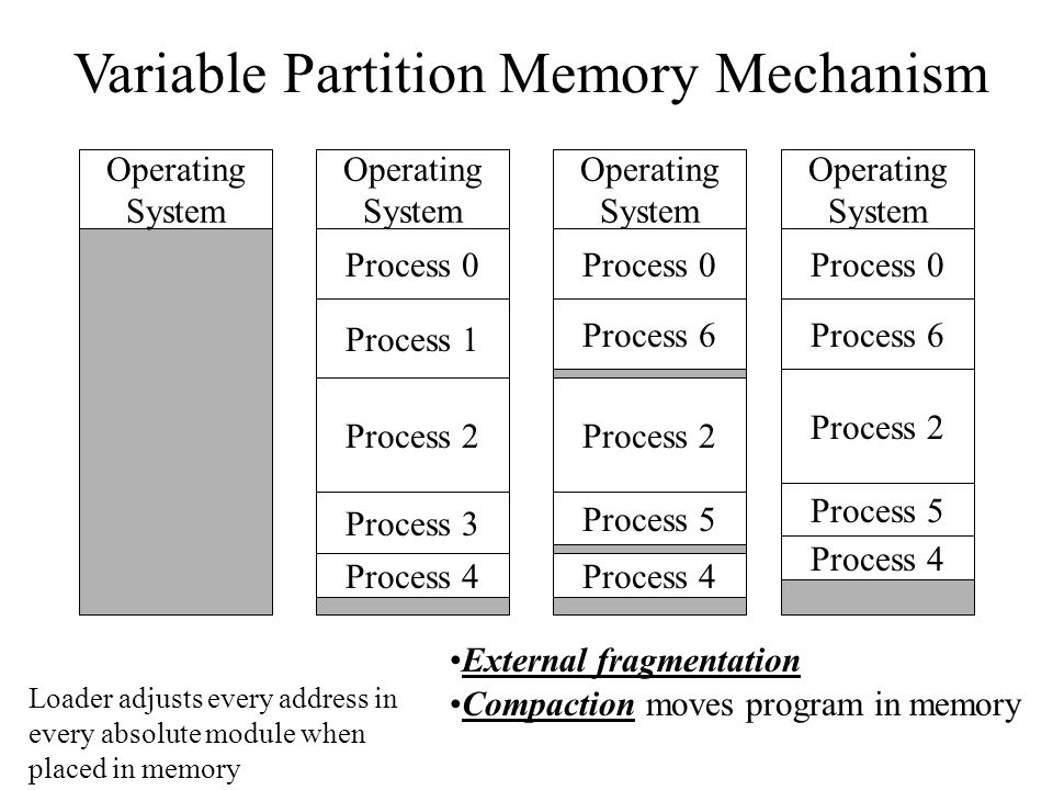 Variable Partition Memory Mechanism Operating System Operating System Process 0 Process 6 Process 2 Process 5 Process 4 Compaction moves program in memory Operating System Process 0 Process 6 Process 2 Process 5 Process 4 External fragmentation Operating System Process 0 Process 1 Process 2 Process 3 Process 4 Loader adjusts every address in every absolute module when placed in memory