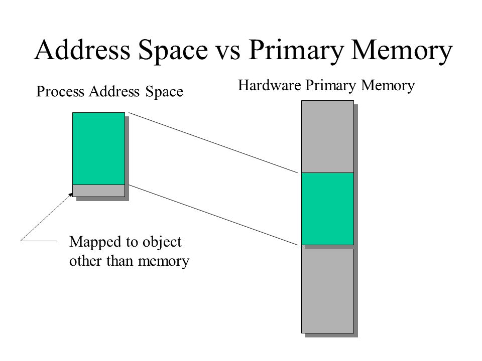 Address Space vs Primary Memory Mapped to object other than memory Process Address Space Hardware Primary Memory