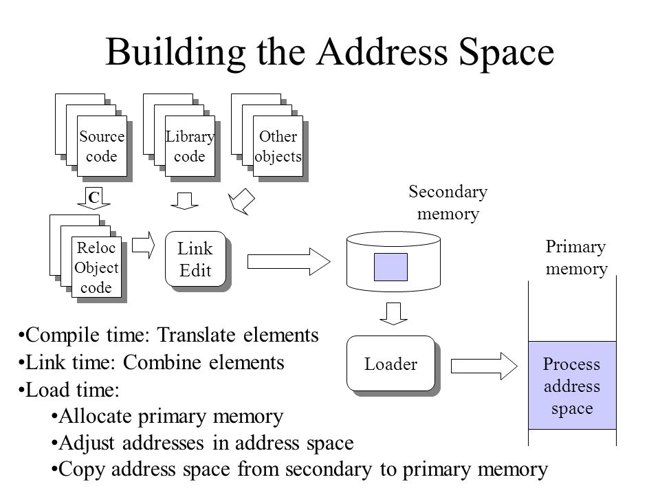 Building the Address Space Source code Source code Compile time: Translate elements Load time: Allocate primary memory Adjust addresses in address space Copy address space from secondary to primary memory Loader Process address space Primary memory C Reloc Object code Reloc Object code Link Edit Link Edit Library code Library code Other objects Other objects Secondary memory Link time: Combine elements