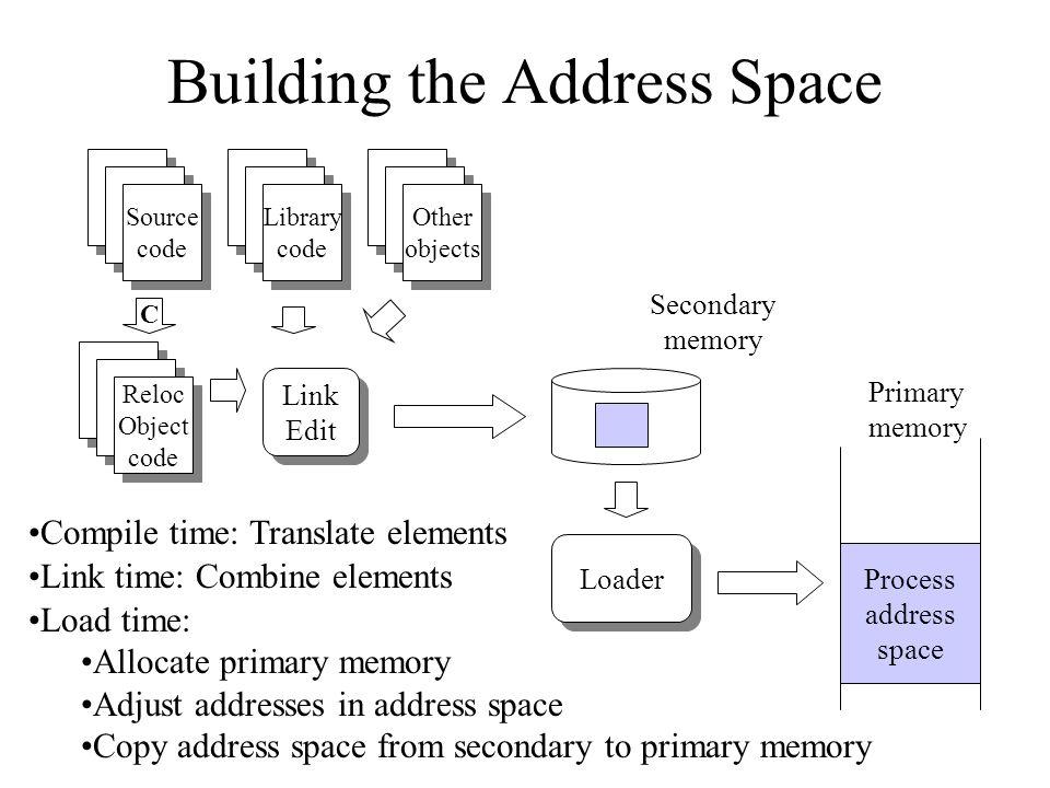 Primary & Secondary Memory CPU Primary Memory (Executable Memory) e.g.