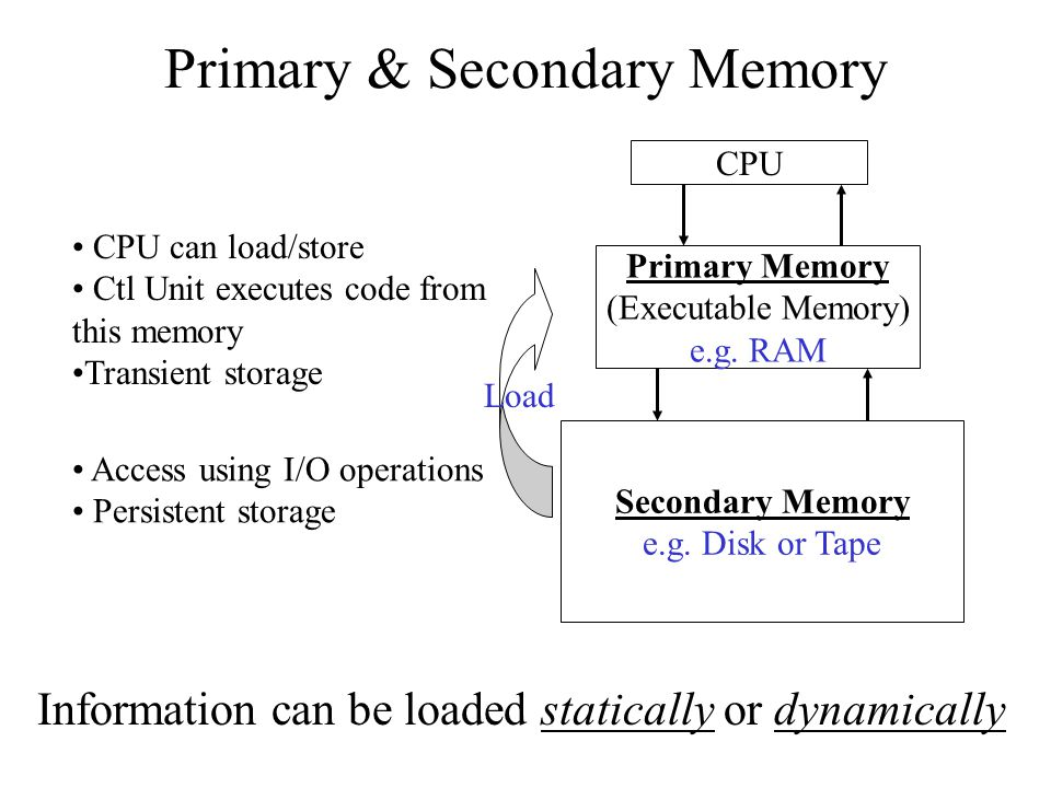 Static Memory Allocation Operating System Process 3 Process 0 Process 2 Process 1 Unused In Use Issue: Need a mechanism/policy for loading p i 's address space into primary memory pipi
