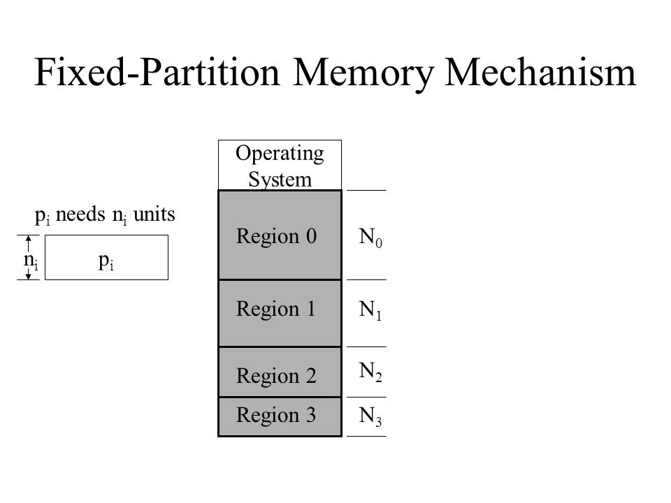 Fixed-Partition Memory -- Best-Fit Operating System Region 3 Region 2 Region 1 Region 0N0N0 N1N1 N2N2 N3N3 pipi Internal Fragmentation Loader must adjust every address in the absolute module when placed in memory