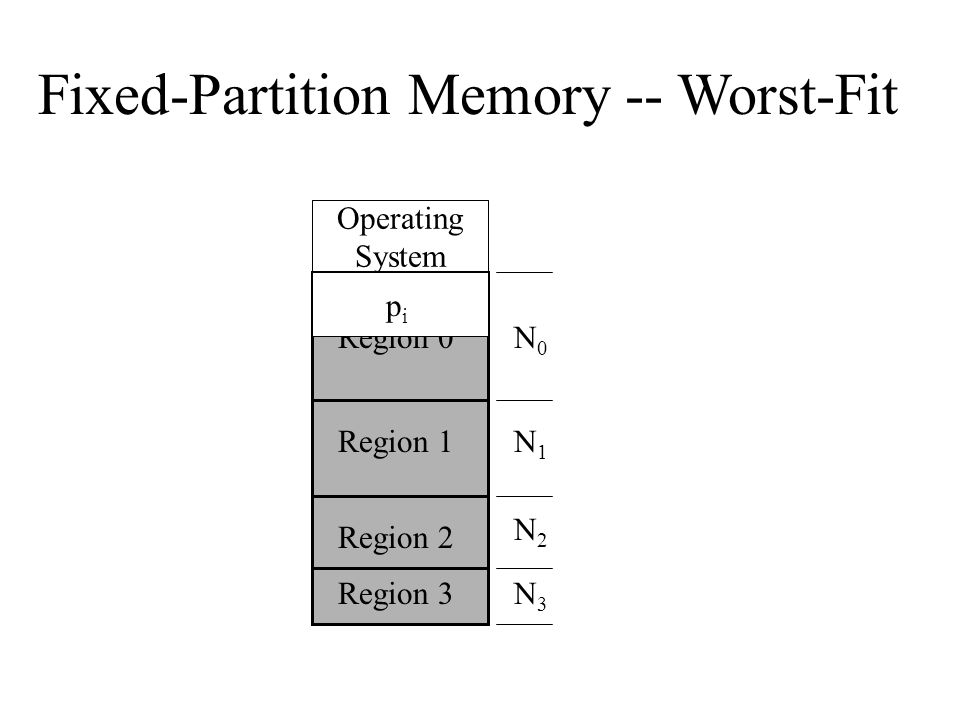 Fixed-Partition Memory -- Worst-Fit Operating System Region 3 Region 2 Region 1 Region 0N0N0 N1N1 N2N2 N3N3 pipi