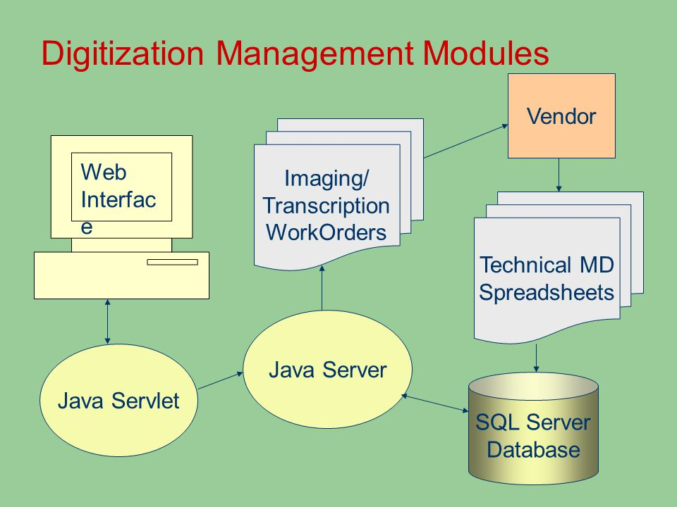 Digitization Management Modules Web Interfac e Java Servlet Java Server SQL Server Database Imaging/ Transcription WorkOrders Vendor Technical MD Spreadsheets