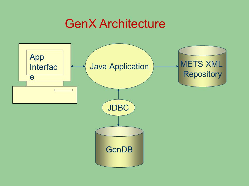 GenX Architecture App Interfac e GenDB Java Application METS XML Repository JDBC