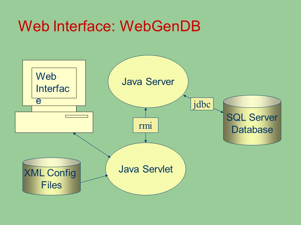 Web Interface: WebGenDB Web Interfac e SQL Server Database Java Servlet Java Server XML Config Files rmi jdbc