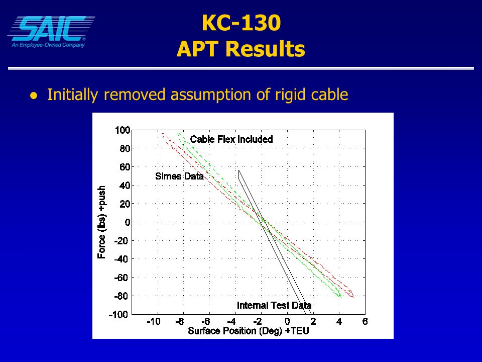 KC-130 APT Results Initially removed assumption of rigid cable