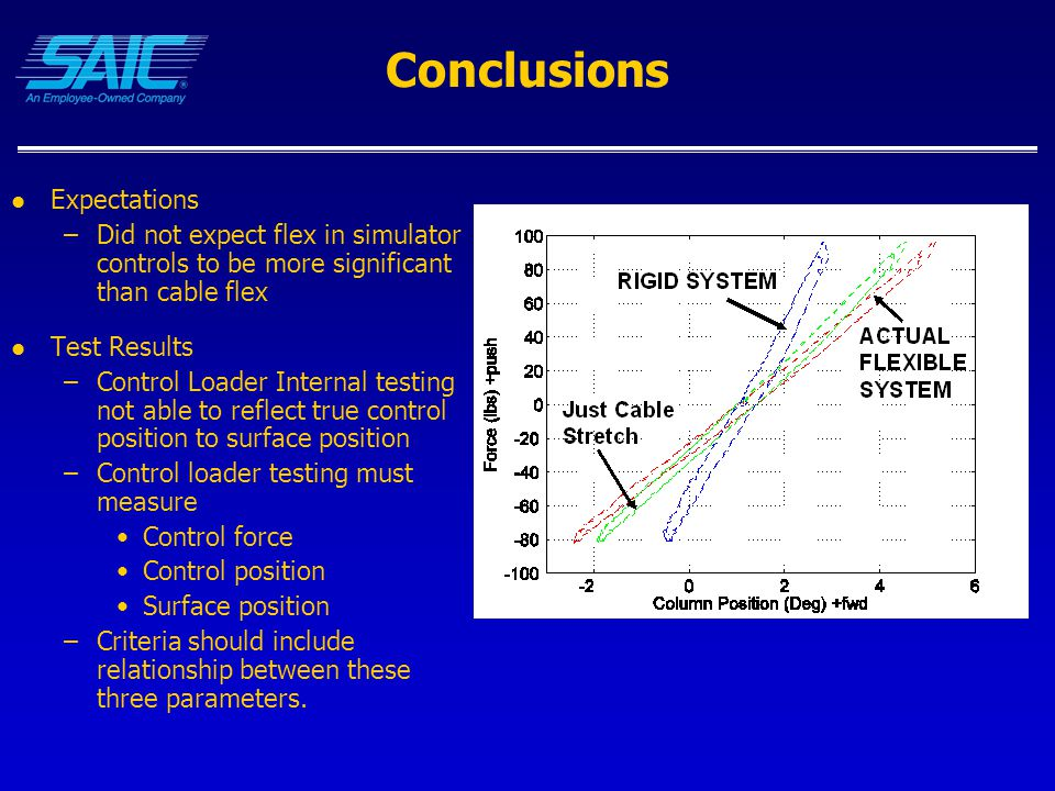 Conclusions Expectations –Did not expect flex in simulator controls to be more significant than cable flex Test Results –Control Loader Internal testing not able to reflect true control position to surface position –Control loader testing must measure Control force Control position Surface position –Criteria should include relationship between these three parameters.