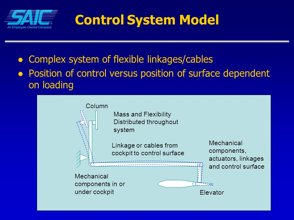 Control System Model Complex system of flexible linkages/cables Position of control versus position of surface dependent on loading Mass and Flexibility Distributed throughout system Linkage or cables from cockpit to control surface Column Mechanical components in or under cockpit Mechanical components, actuators, linkages and control surface Elevator