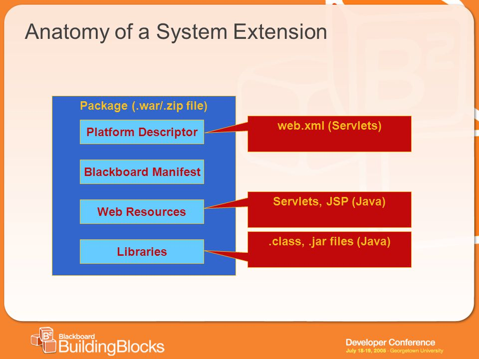 Anatomy of a System Extension Package (.war/.zip file) Platform Descriptor Blackboard Manifest Web Resources Libraries web.xml (Servlets) Servlets, JSP (Java).class,.jar files (Java)
