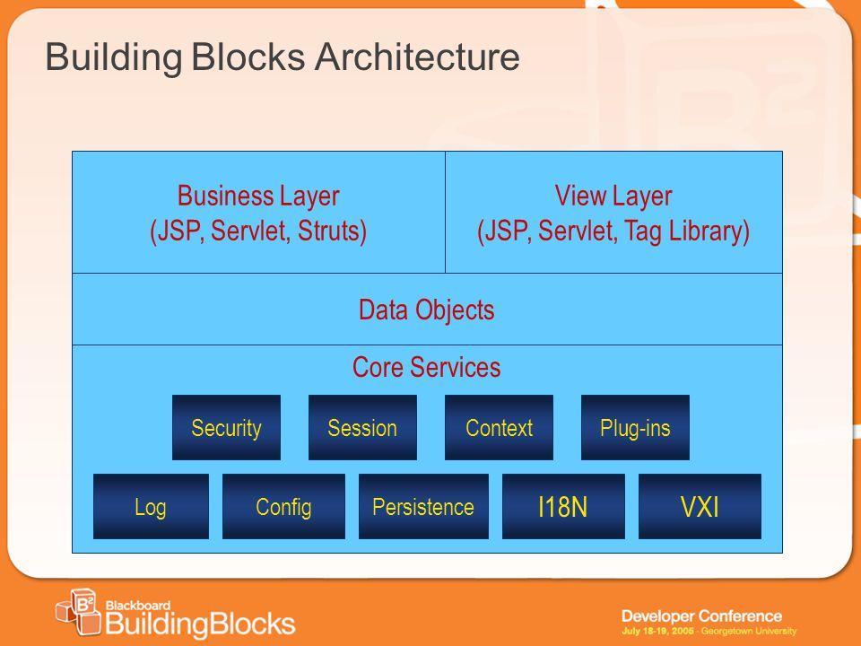 Building Blocks Architecture Core Services Data Objects Business Layer (JSP, Servlet, Struts) View Layer (JSP, Servlet, Tag Library) Log Security Conf