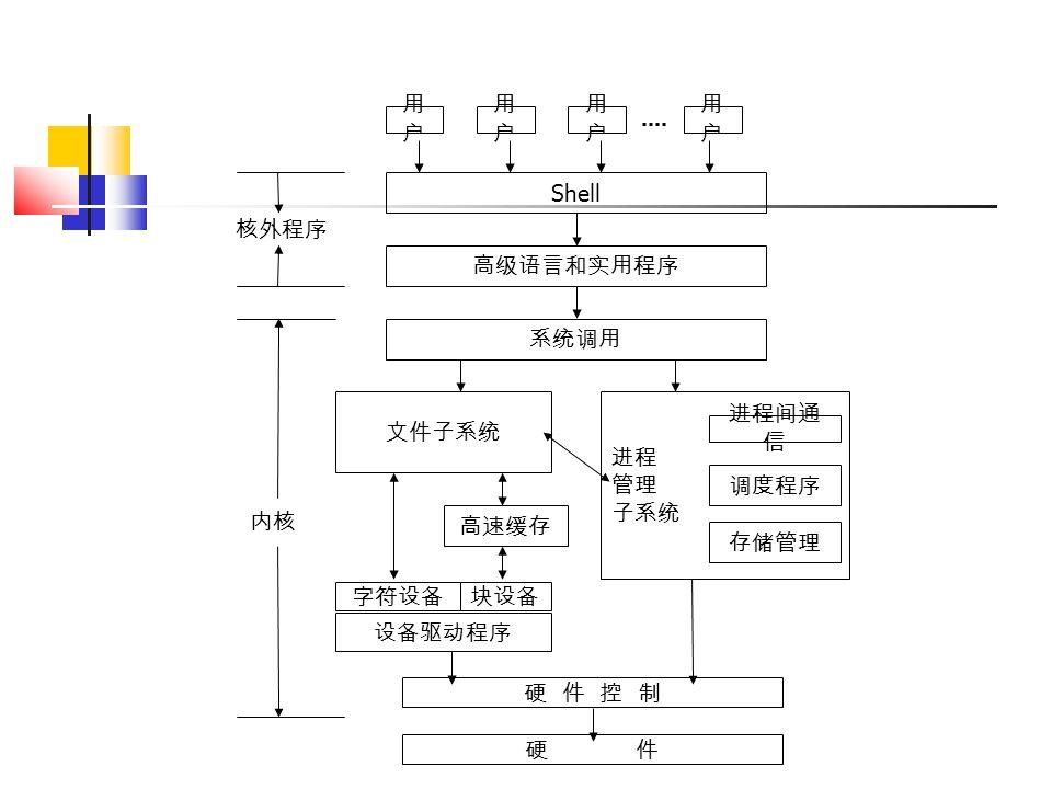 文件子系统 用户用户 硬 件 控 制 硬 件 内核 Shell 用户用户 用户用户 用户用户 高级语言和实用程序 系统调用 进程 管理 子系统 进程间通 信 存储管理 调度程序 设备驱动程序 字符设备块设备 高速缓存 核外程序