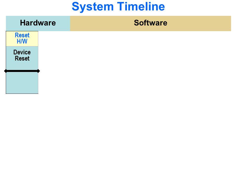 Debug Flow Build app.out Flash L2 C6x CPU DSK CCS SDRAM File  Load Program… T TO Technical Training Organization