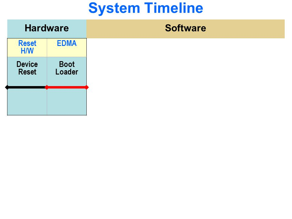 Flash/Boot Procedure Plan out your system's memory map – Before and After boot.
