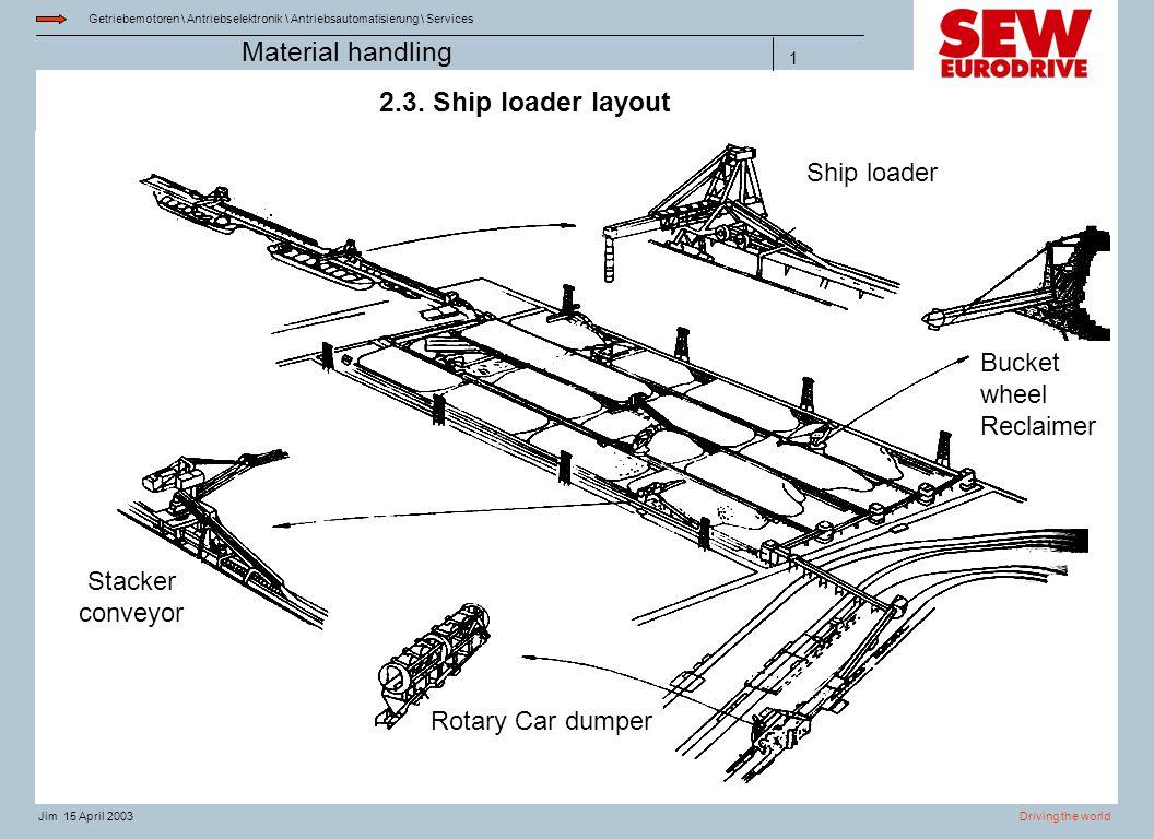 Getriebemotoren \ Antriebselektronik \ Antriebsautomatisierung \ Services Driving the worldJim 15 April 2003 Material handling 1 2.3. Ship loader layo