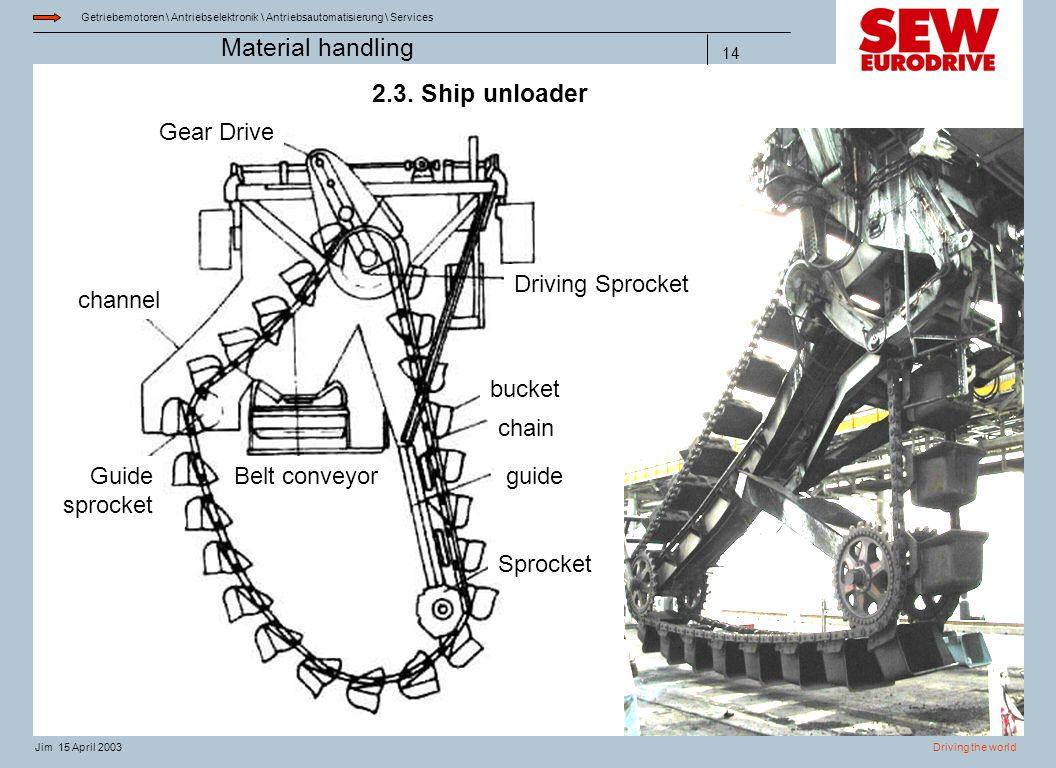 Getriebemotoren \ Antriebselektronik \ Antriebsautomatisierung \ Services Driving the worldJim 15 April 2003 Material handling 14 2.3. Ship unloader b