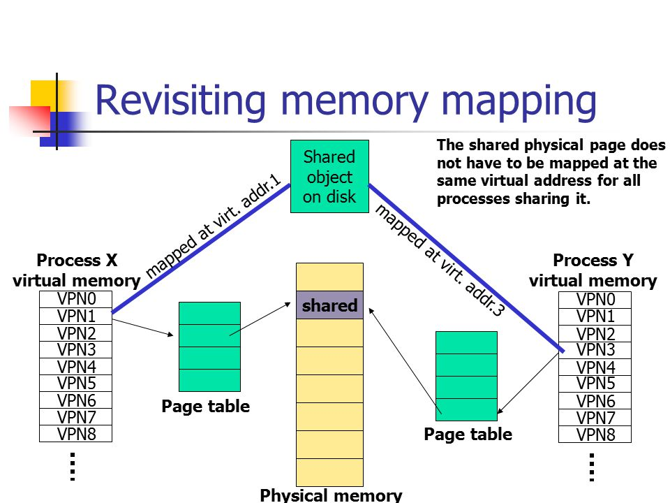 Revisiting memory mapping VPN0 VPN1 VPN2 VPN3 VPN4 VPN5 VPN6 VPN7 VPN8 VPN0 VPN1 VPN2 VPN3 VPN4 VPN5 VPN6 VPN7 VPN8 Process X virtual memory shared Shared object on disk The shared physical page does not have to be mapped at the same virtual address for all processes sharing it.