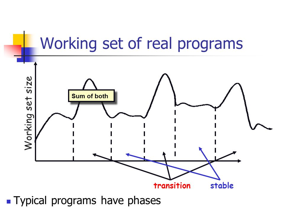 Working set of real programs Typical programs have phases Working set size transition stable Sum of both