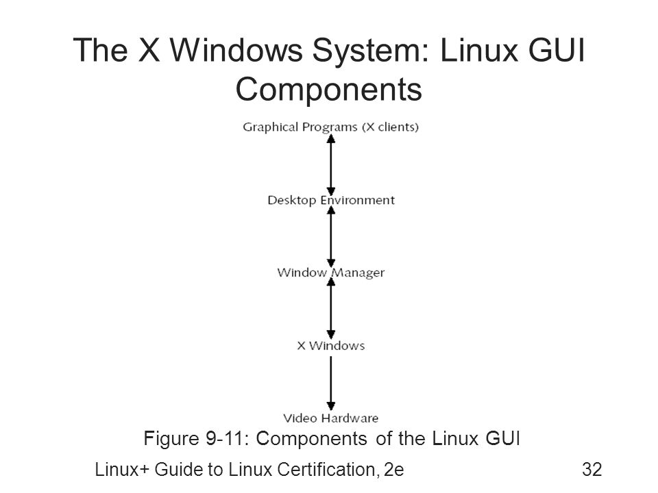 Linux+ Guide to Linux Certification, 2e32 The X Windows System: Linux GUI Components Figure 9-11: Components of the Linux GUI