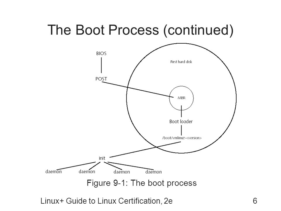 Linux+ Guide to Linux Certification, 2e6 The Boot Process (continued) Figure 9-1: The boot process