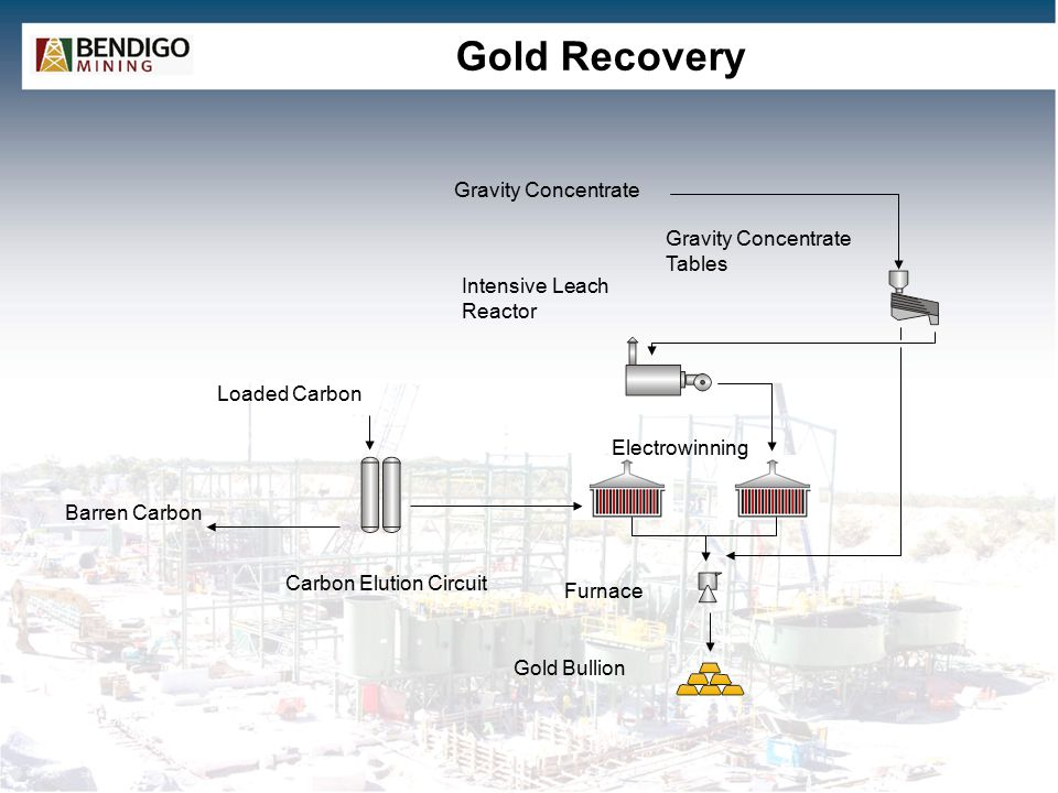 Gold Recovery Barren Carbon Carbon Elution Circuit Gold Bullion Furnace Loaded Carbon Intensive Leach Reactor Gravity Concentrate Gravity Concentrate