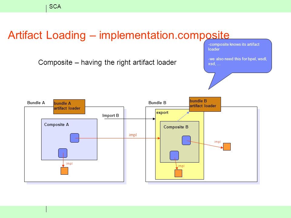 SCA Artifact Loading – implementation.composite Composite – having the right artifact loader Bundle ABundle B export Import B Composite A Composite B bundle A artifact loader bundle B artifact loader impl -composite knows its artifact loader -we also need this for bpel, wsdl, xsd, …