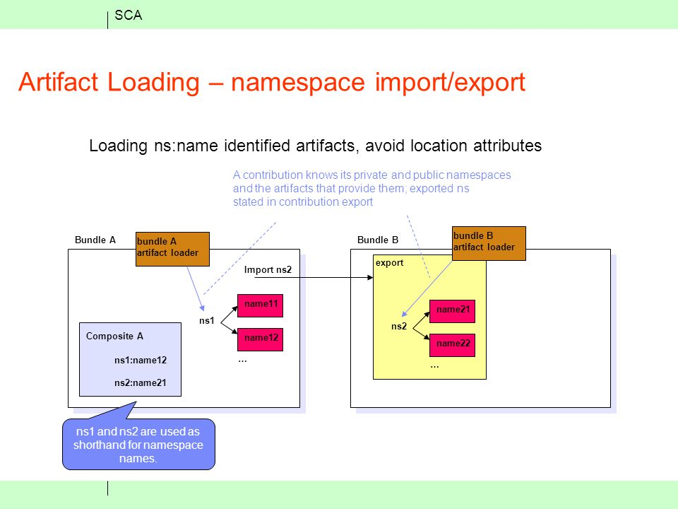 SCA Artifact Loading – namespace import/export Loading ns:name identified artifacts, avoid location attributes Bundle ABundle B export Import ns2 bundle A artifact loader bundle B artifact loader Composite A ns1:name12 ns2:name21 ns1 … name11 name12 ns2 … name21 name22 A contribution knows its private and public namespaces and the artifacts that provide them; exported ns stated in contribution export ns1 and ns2 are used as shorthand for namespace names.