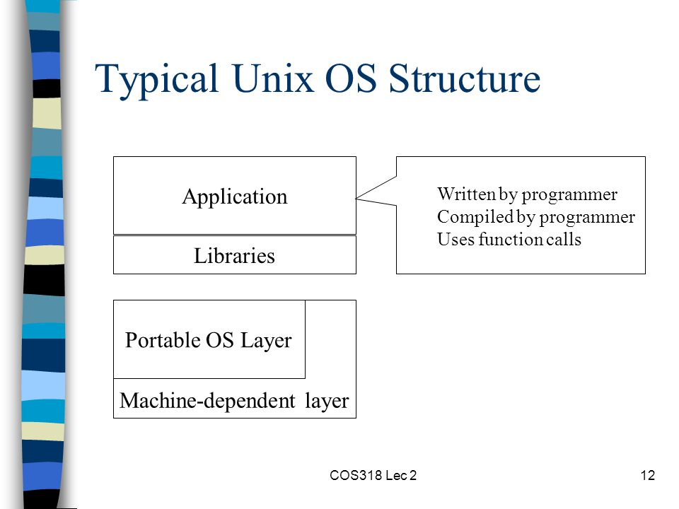 COS318 Lec 212 Typical Unix OS Structure Application Portable OS Layer Libraries Machine-dependent layer Written by programmer Compiled by programmer Uses function calls