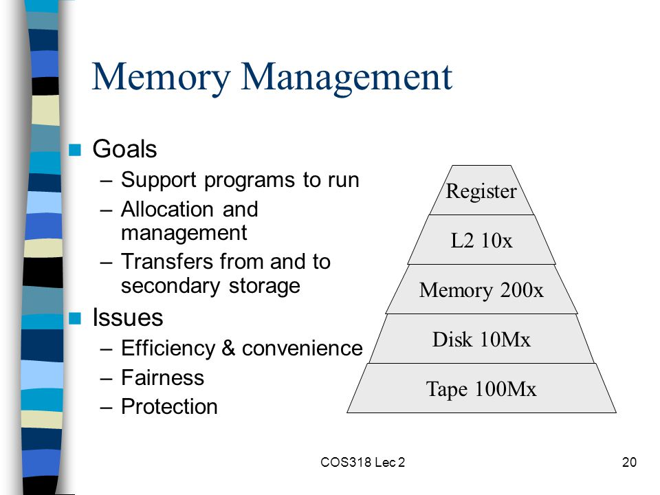 COS318 Lec 220 Memory Management Goals –Support programs to run –Allocation and management –Transfers from and to secondary storage Issues –Efficiency & convenience –Fairness –Protection Tape 100Mx Disk 10Mx Memory 200x L2 10x Register