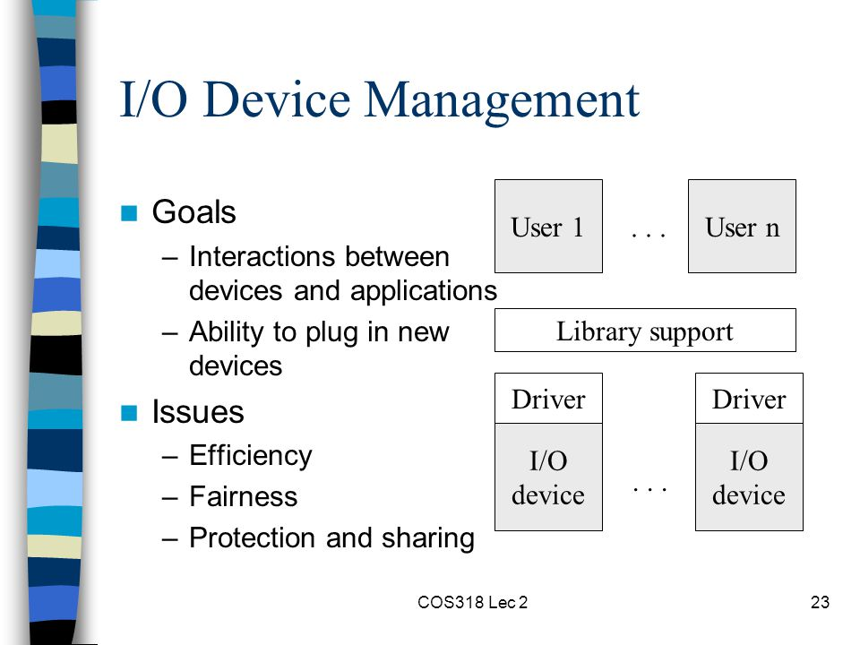 COS318 Lec 223 I/O Device Management Goals –Interactions between devices and applications –Ability to plug in new devices Issues –Efficiency –Fairness –Protection and sharing User 1User n...