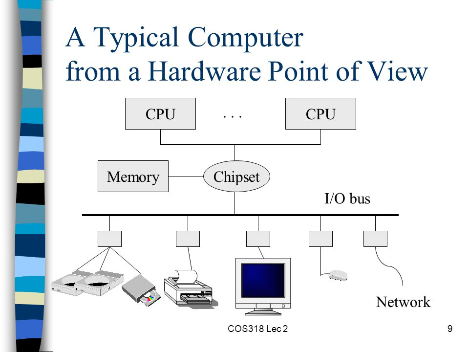 COS318 Lec 210 A Typical Computer System Operating System Software Programs and data Memory CPU......